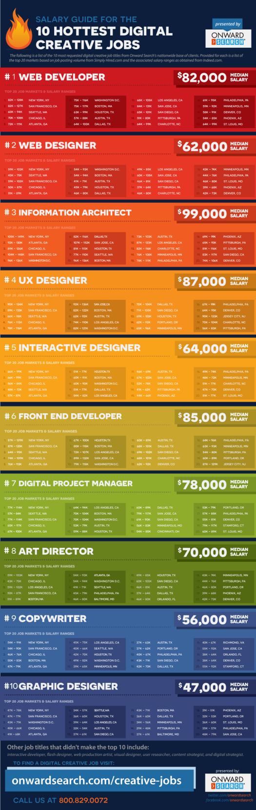 digital-creative-jobs-salary-guide