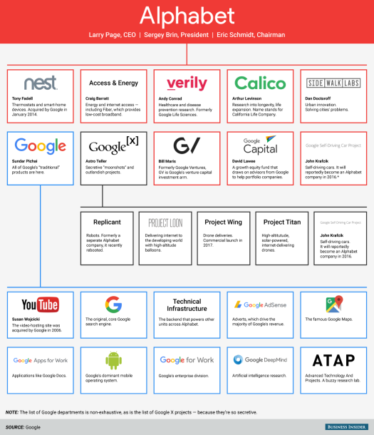 alphabet-google-org-structure-bi_graphics